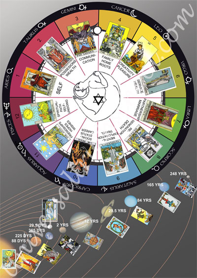 Tarot_and_the _zodiac